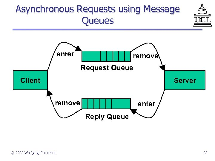 Asynchronous Requests using Message Queues enter remove Request Queue Client Server remove enter Reply