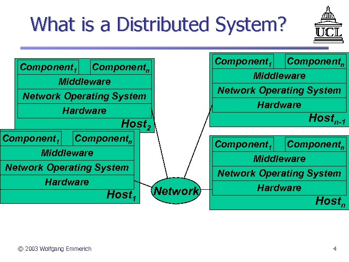 What is a Distributed System? Component 1 Componentn Middleware Network Operating System Hardware Hostn-1
