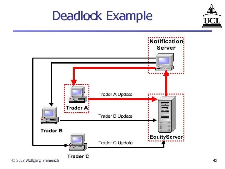 Deadlock Example © 2003 Wolfgang Emmerich 42