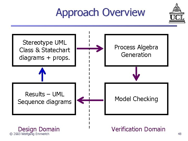 Approach Overview Stereotype UML Class & Statechart diagrams + props. Process Algebra Generation Results