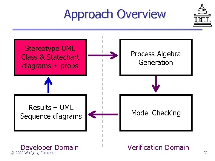 Approach Overview Stereotype UML Class & Statechart diagrams + props Process Algebra Generation Results