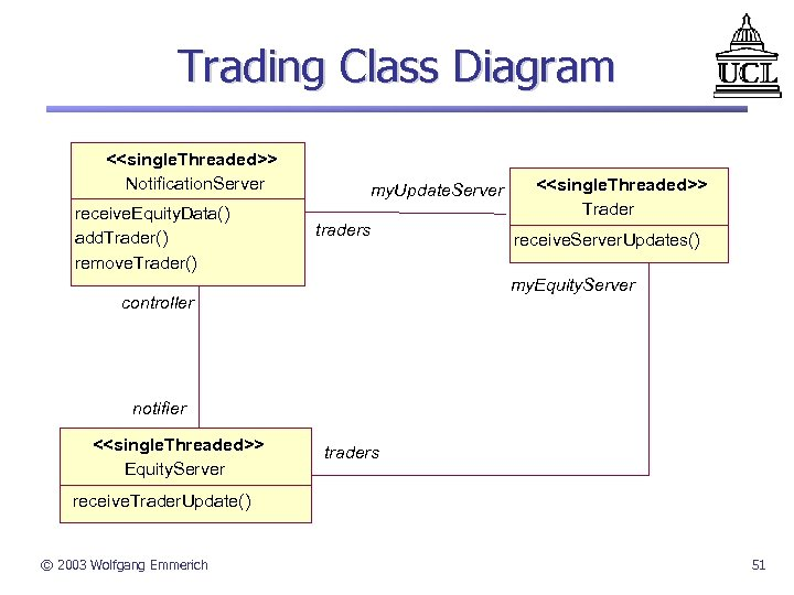 Trading Class Diagram <<single. Threaded>> Notification. Server receive. Equity. Data() add. Trader() remove. Trader()