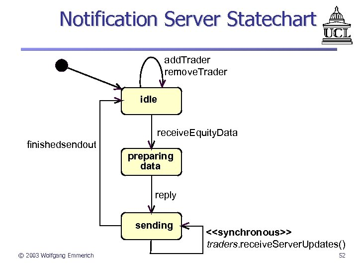 Notification Server Statechart add. Trader remove. Trader idle receive. Equity. Data finishedsendout preparing data
