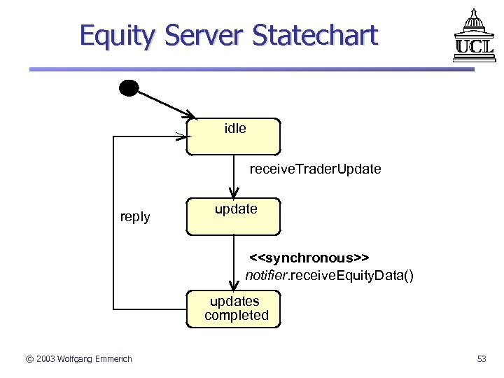 Equity Server Statechart idle receive. Trader. Update reply update <<synchronous>> notifier. receive. Equity. Data()