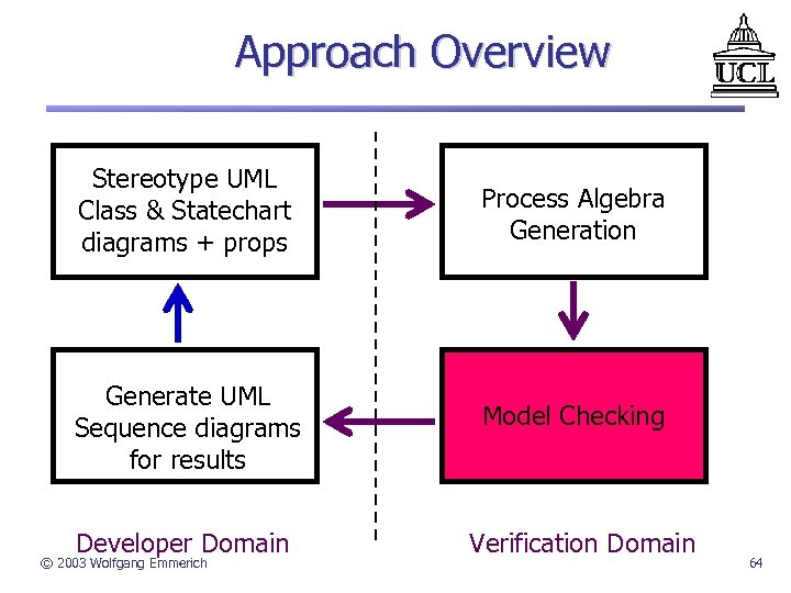 Approach Overview Stereotype UML Class & Statechart diagrams + props Process Algebra Generation Generate