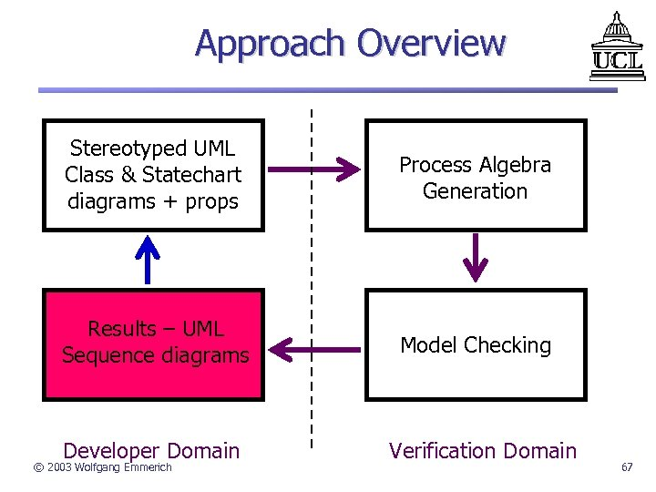 Approach Overview Stereotyped UML Class & Statechart diagrams + props Process Algebra Generation Results