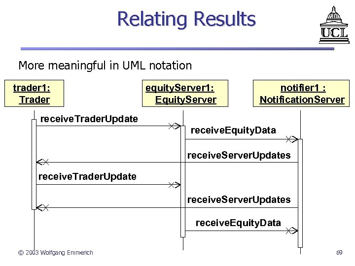 Relating Results More meaningful in UML notation trader 1: Trader equity. Server 1: Equity.