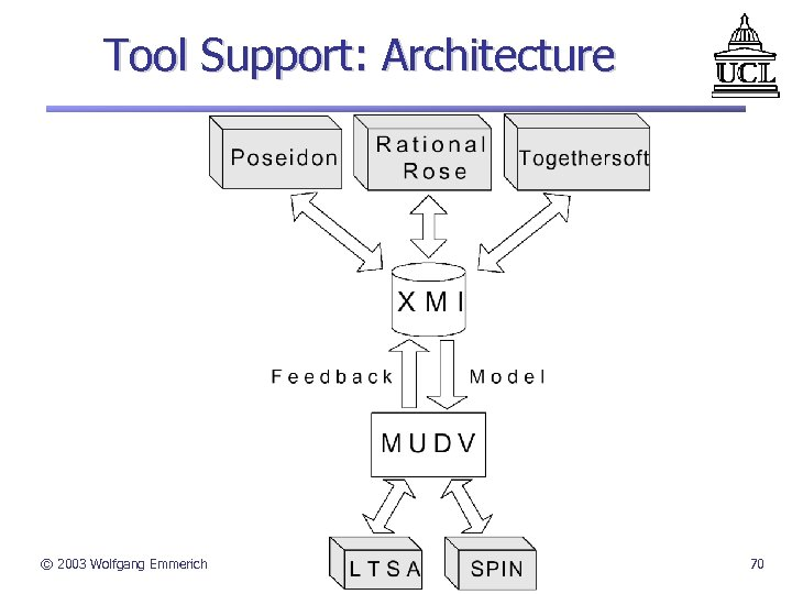 Tool Support: Architecture © 2003 Wolfgang Emmerich 70