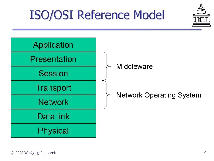 ISO/OSI Reference Model Application Presentation Session Transport Network Middleware Network Operating System Data link