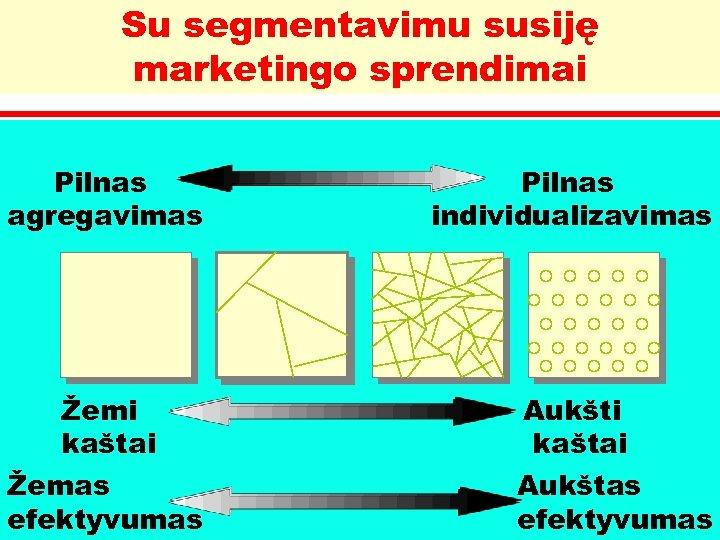 Su segmentavimu susiję marketingo sprendimai Pilnas agregavimas Pilnas individualizavimas Žemi kaštai Aukšti kaštai Žemas