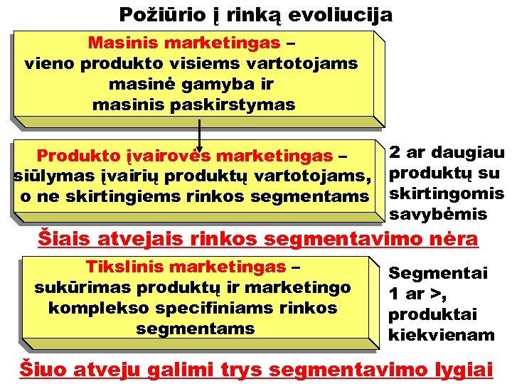 Požiūrio į rinką evoliucija Masinis marketingas – vieno produkto visiems vartotojams masinė gamyba ir