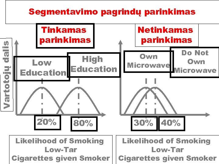 Vartotojų dalis Segmentavimo pagrindų parinkimas Tinkamas parinkimas High Low Education 20% 80% Likelihood of