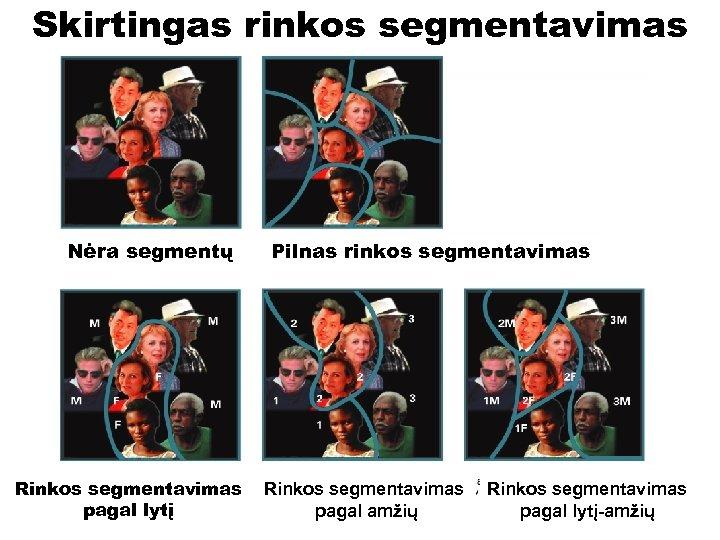 Skirtingas rinkos segmentavimas Nėra segmentų Rinkos segmentavimas pagal lytį Pilnas rinkos segmentavimas Rinkos segmentavimas