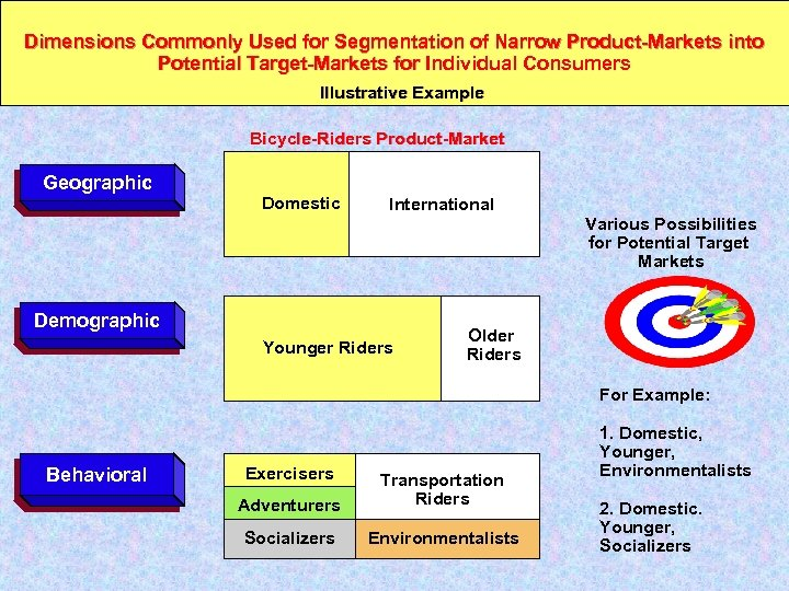 Dimensions Commonly Used for Segmentation of Narrow Product-Markets into Potential Target-Markets for Individual Consumers