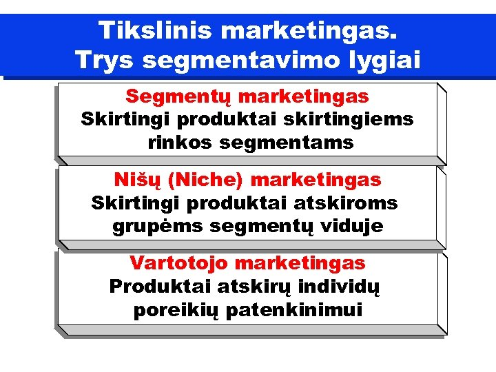 Tikslinis marketingas. Trys segmentavimo lygiai Segmentų marketingas Skirtingi produktai skirtingiems rinkos segmentams Nišų (Niche)