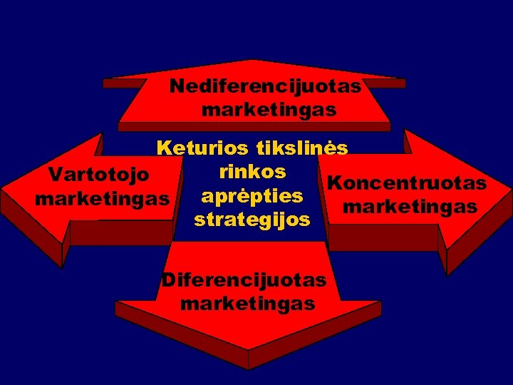 Nediferencijuotas marketingas Keturios tikslinės rinkos Vartotojo Koncentruotas aprėpties marketingas strategijos Diferencijuotas marketingas
