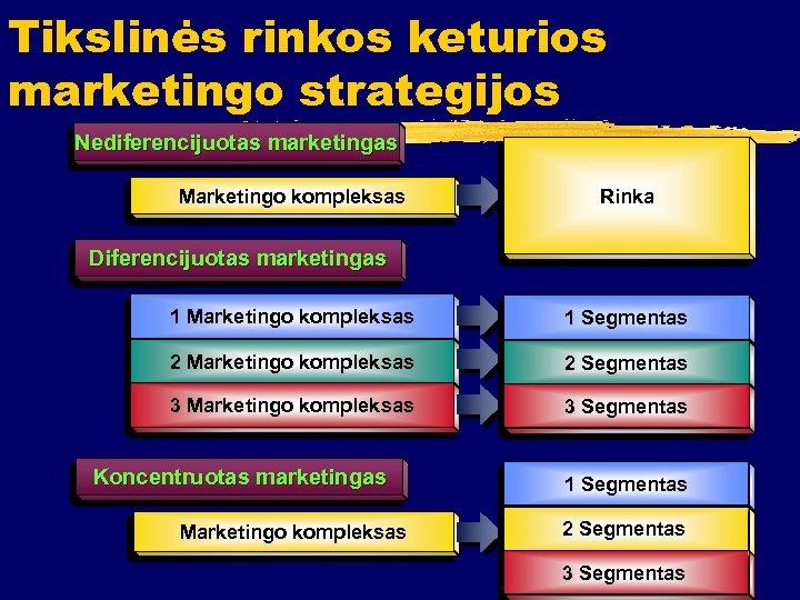 Tikslinės rinkos keturios marketingo strategijos N e d i fe r e n c