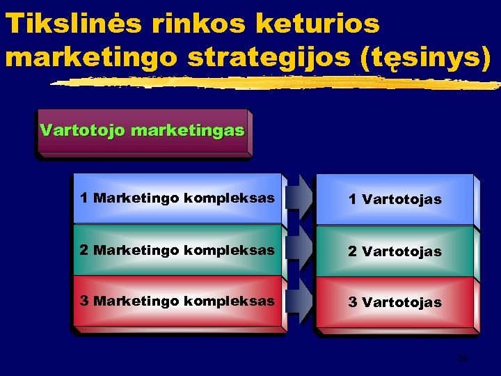 Tikslinės rinkos keturios marketingo strategijos (tęsinys) Vartotojo marketingas 1 Marketingo kompleksas 1 Vartotojas 2
