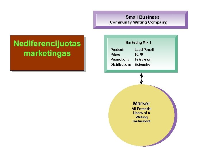 Small Business (Community Writing Company) Nediferencijuotas marketingas Marketing Mix 1 Product: Price: Promotion: Distribution: