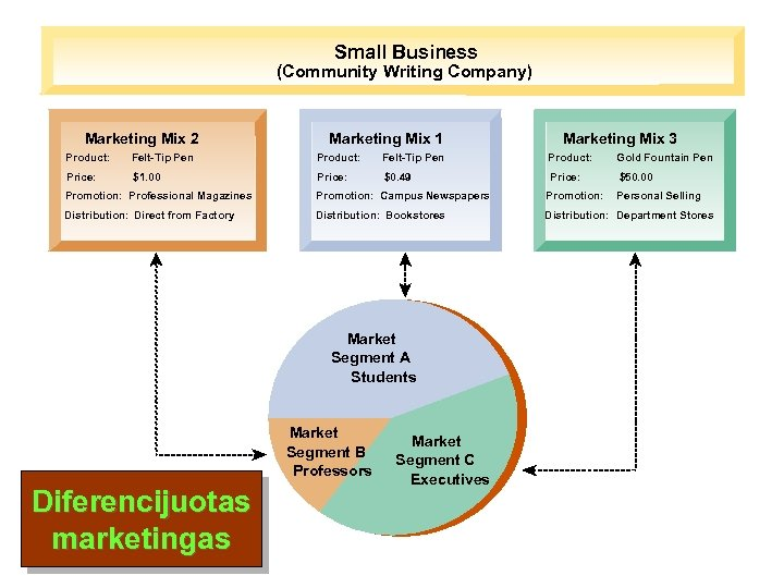 Small Business (Community Writing Company) Marketing Mix 2 Marketing Mix 1 Marketing Mix 3