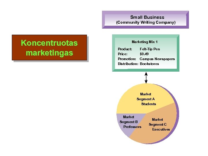 Small Business (Community Writing Company) Koncentruotas marketingas Marketing Mix 1 Product: Price: Promotion: Distribution: