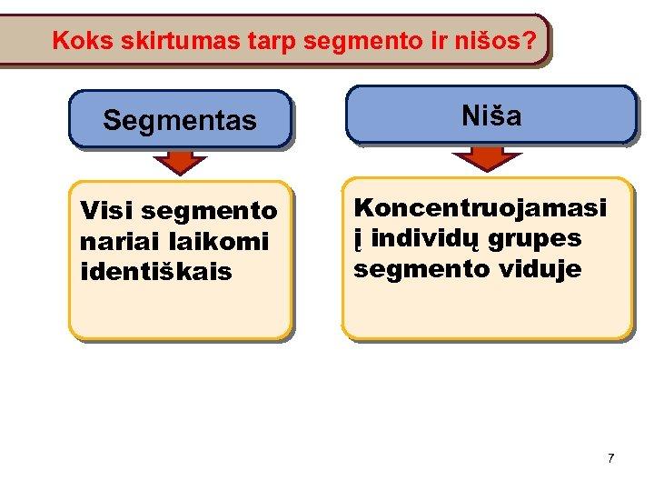 Koks skirtumas tarp segmento ir nišos? Segmentas Visi segmento nariai laikomi identiškais Niša Koncentruojamasi
