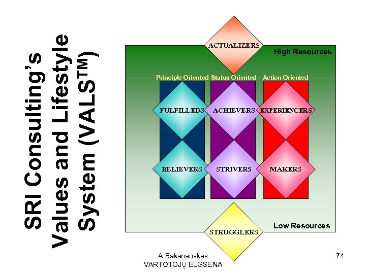 SRI Consulting's Values and Lifestyle System (VALSTM) ACTUALIZERS High Resources Principle Oriented Status Oriented