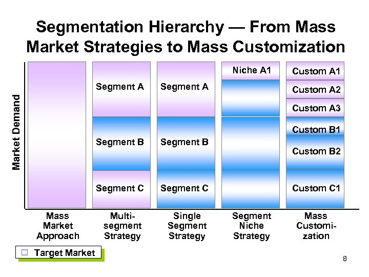 Segmentation Hierarchy — From Mass Market Strategies to Mass Customization Niche A 1 Market