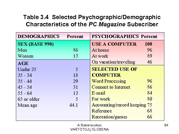 Table 3. 4 Selected Psychographic/Demographic Characteristics of the PC Magazine Subscriber DEMOGRAPHICS SEX (BASE