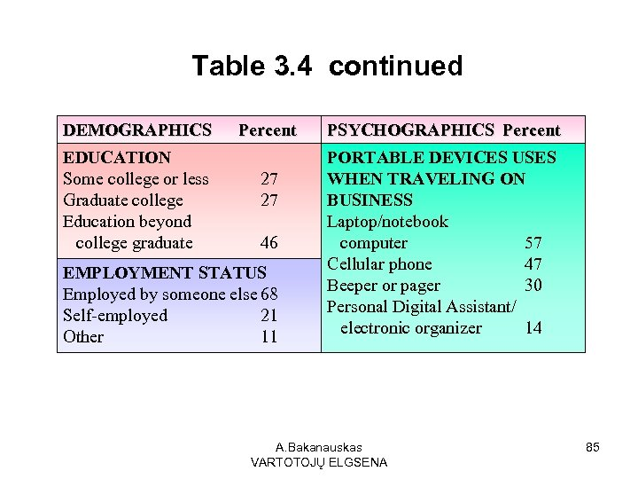 Table 3. 4 continued DEMOGRAPHICS EDUCATION Some college or less Graduate college Education beyond