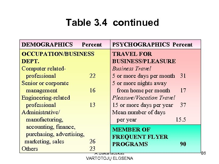 Table 3. 4 continued DEMOGRAPHICS Percent OCCUPATION/BUSINESS DEPT. Computer relatedprofessional 22 Senior or corporate