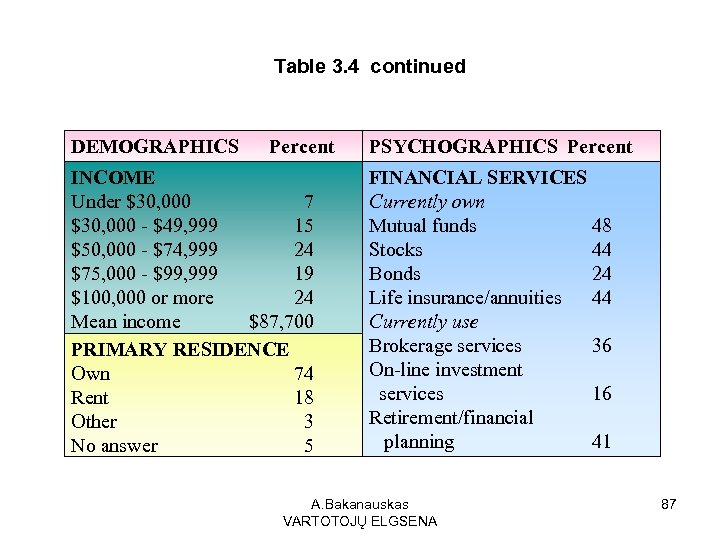 Table 3. 4 continued DEMOGRAPHICS Percent INCOME Under $30, 000 7 $30, 000 -