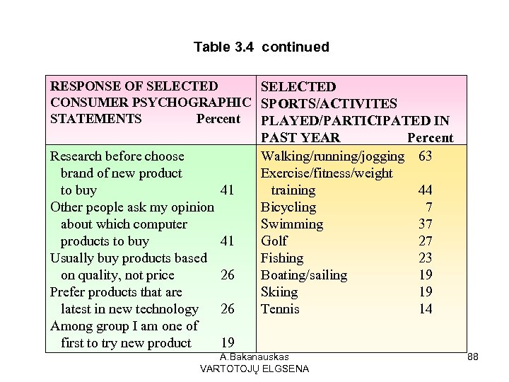 Table 3. 4 continued RESPONSE OF SELECTED CONSUMER PSYCHOGRAPHIC SPORTS/ACTIVITES STATEMENTS Percent PLAYED/PARTICIPATED IN