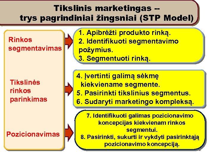 Tikslinis marketingas -trys pagrindiniai žingsniai (STP Model) Rinkos segmentavimas 1. Apibrėžti produkto rinką. 2.