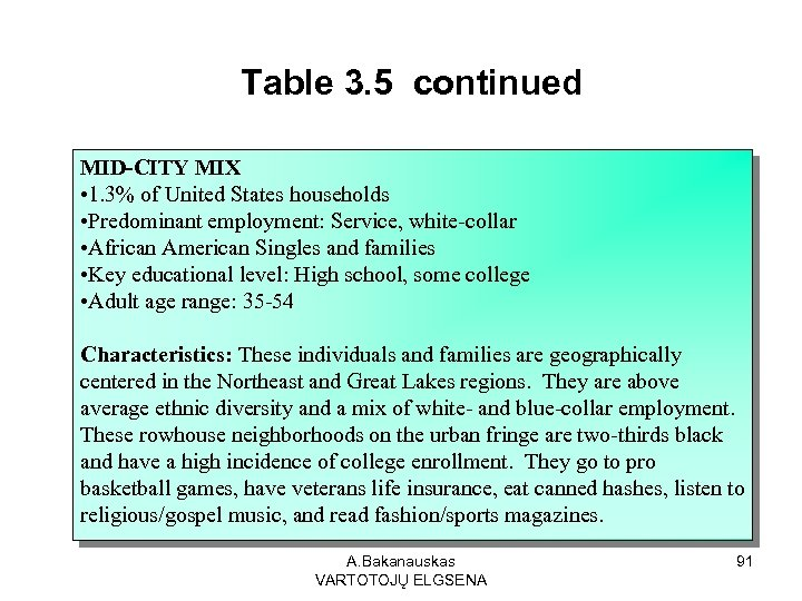 Table 3. 5 continued MID-CITY MIX • 1. 3% of United States households •