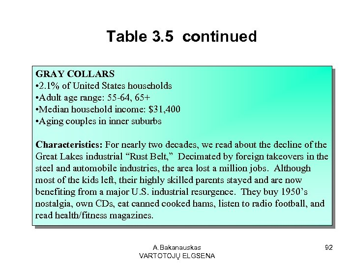 Table 3. 5 continued GRAY COLLARS • 2. 1% of United States households •