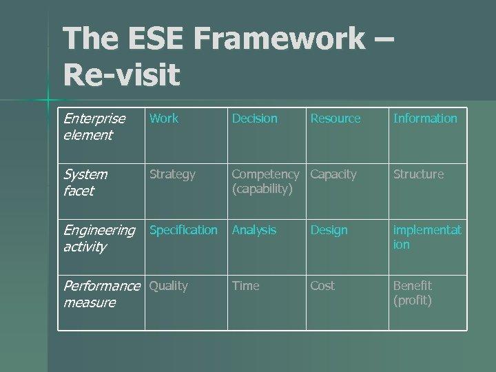 The ESE Framework – Re-visit Enterprise element Work Decision System facet Strategy Competency Capacity