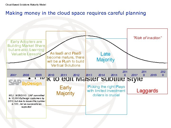 Cloud-Based Solutions Maturity Model Making money in the cloud space requires careful planning Early