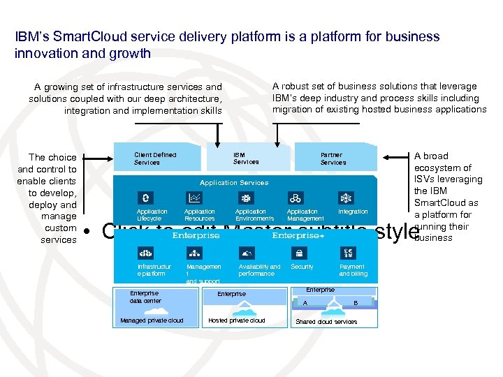 IBM's Smart. Cloud service delivery platform is a platform for business innovation and growth