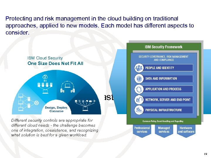 Protecting and risk management in the cloud building on traditional approaches, applied to new