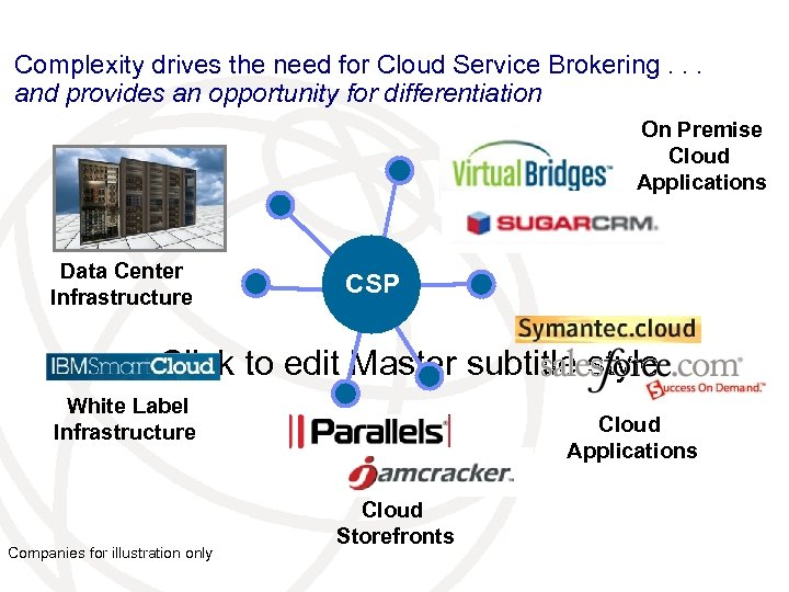 Complexity drives the need for Cloud Service Brokering. . . and provides an opportunity
