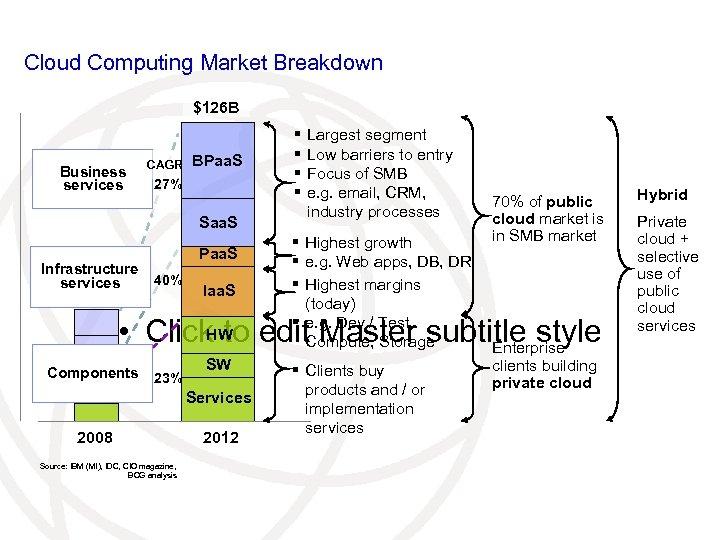 Cloud Computing Market Breakdown $126 B Business services CAGR BPaa. S 27% Saa. S