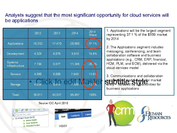 Analysts suggest that the most significant opportunity for cloud services will be applications 2012