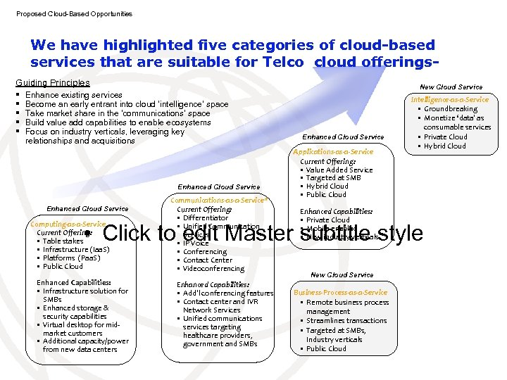 Proposed Cloud-Based Opportunities We have highlighted five categories of cloud-based services that are suitable
