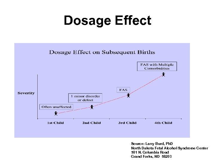 Dosage Effect Source: Larry Burd, Ph. D North Dakota Fetal Alcohol Syndrome Center 501