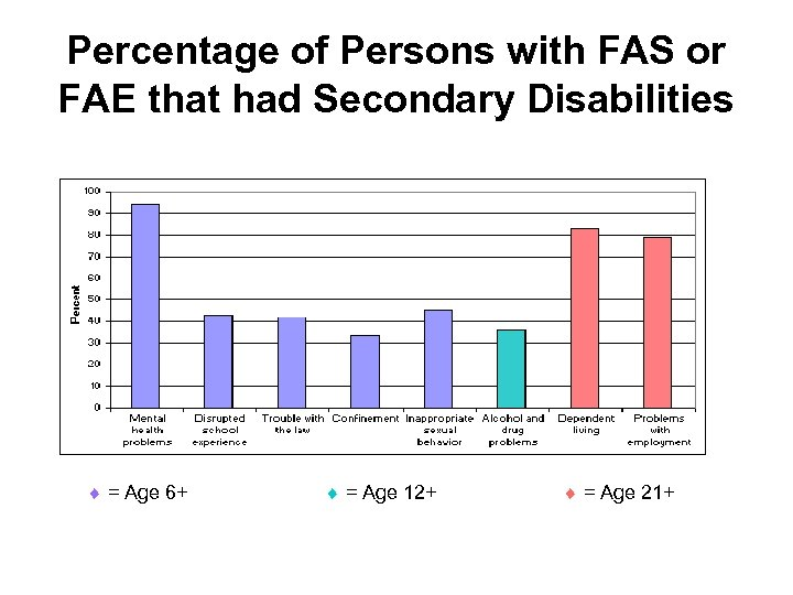 Percentage of Persons with FAS or FAE that had Secondary Disabilities = Age 6+