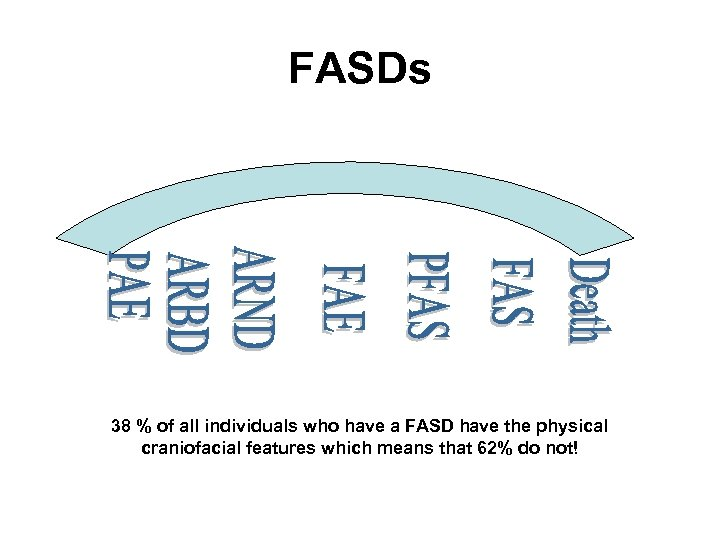FASDs 38 % of all individuals who have a FASD have the physical craniofacial