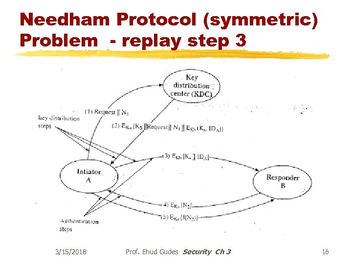 Needham Protocol (symmetric) Problem - replay step 3 3/15/2018 Prof. Ehud Gudes Security Ch