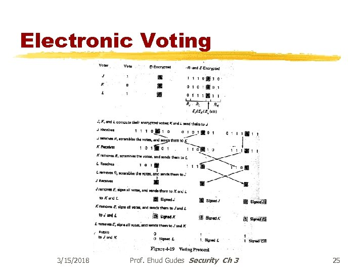 Electronic Voting 3/15/2018 Prof. Ehud Gudes Security Ch 3 25