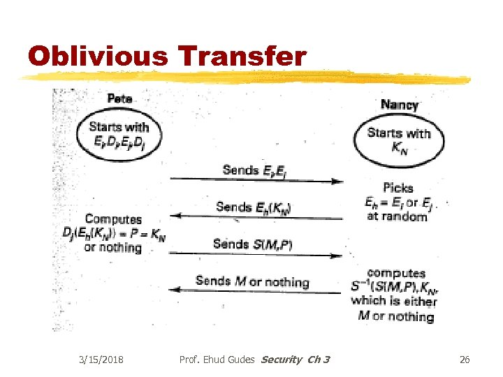 Oblivious Transfer 3/15/2018 Prof. Ehud Gudes Security Ch 3 26